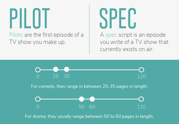 Pilot & Spec Samples. Pilots are the first episode of a TV show you make up. A spec script is an episode you write of a TV show that currently exists on air. For comedy, they range in between twenty-five to thirty-five pages in length. For drama, the usually range between fifty to sixty pages in length.