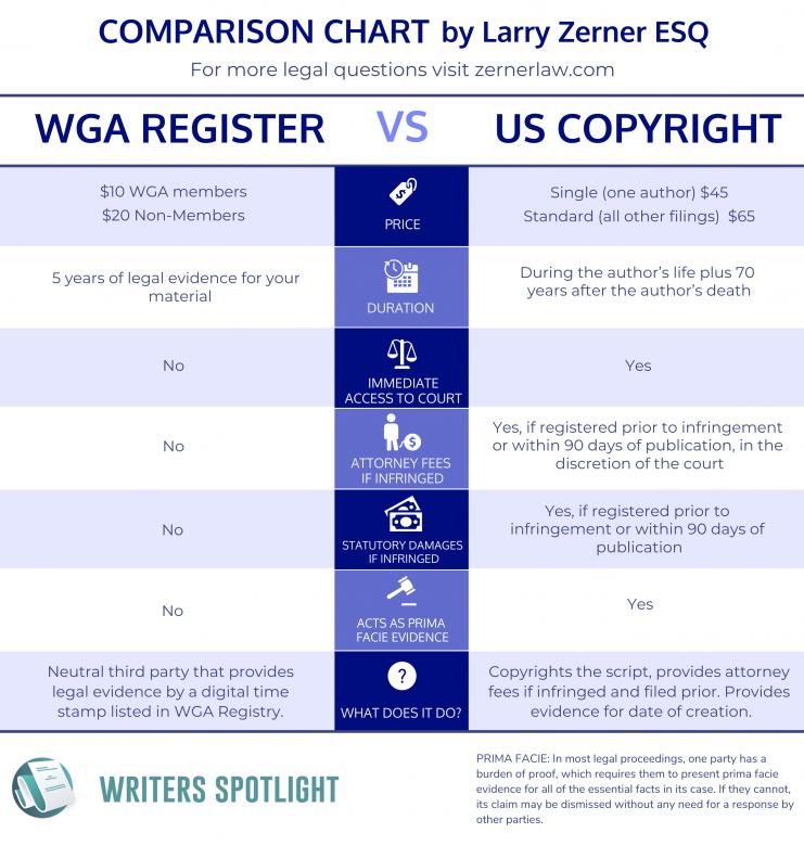 WGA Register versus U.S. Copyright Comparison Chart by Larry Zerner ESQ